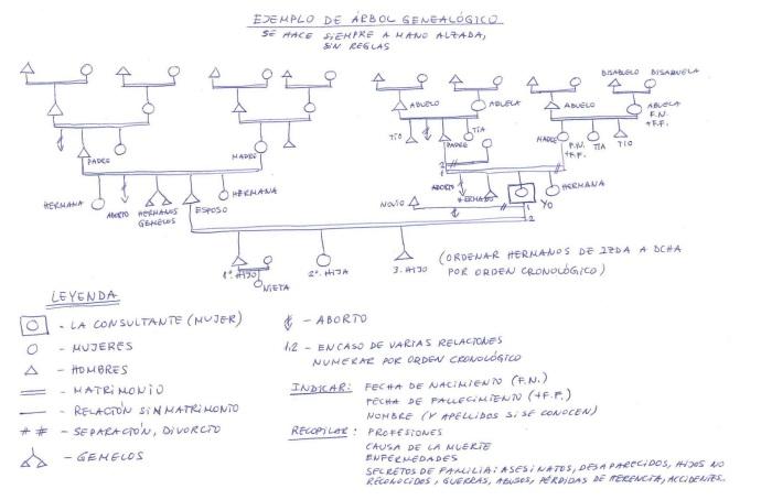ejemplo_arbol_genealogico